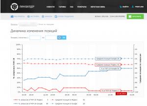 пример роста позиций сайта