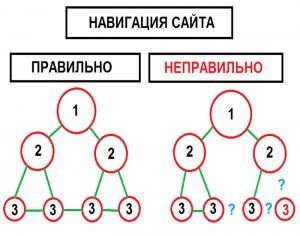схемы навигации