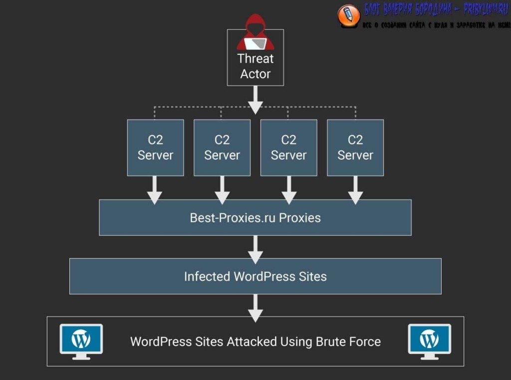 цепочка атак botnet wordpress