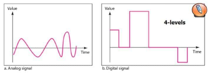 osnovy dannyh i signalov