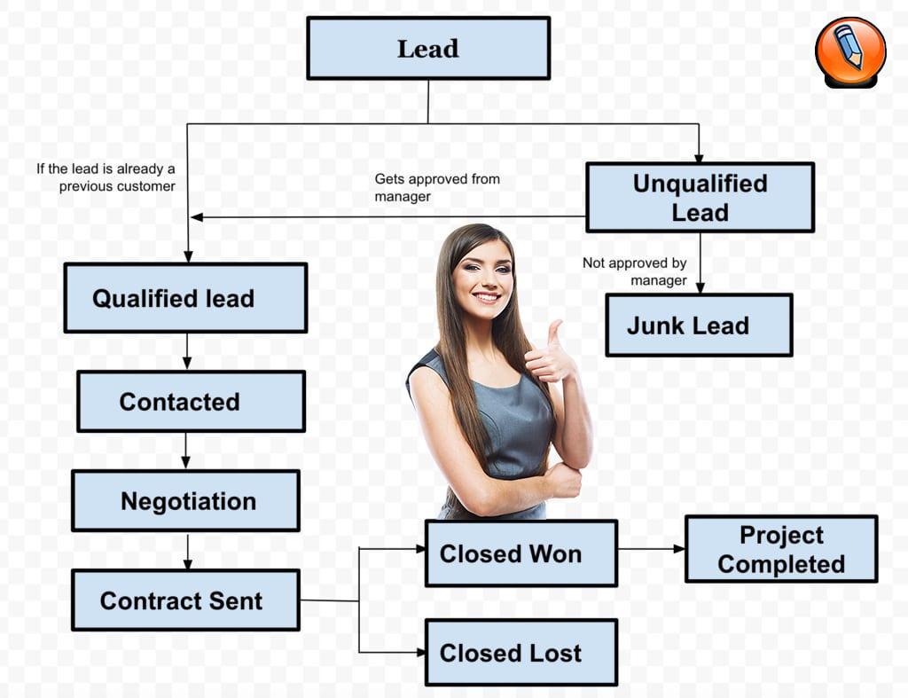 Direct ad sales process