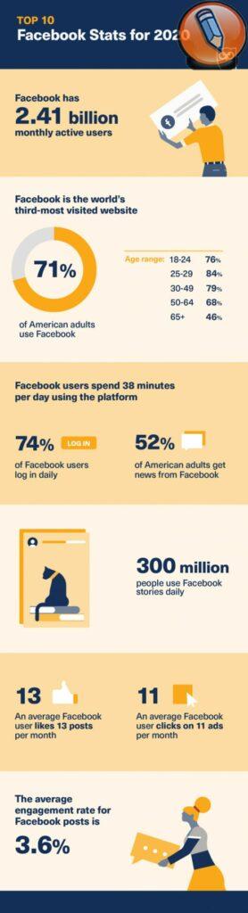 feysbuk statistika