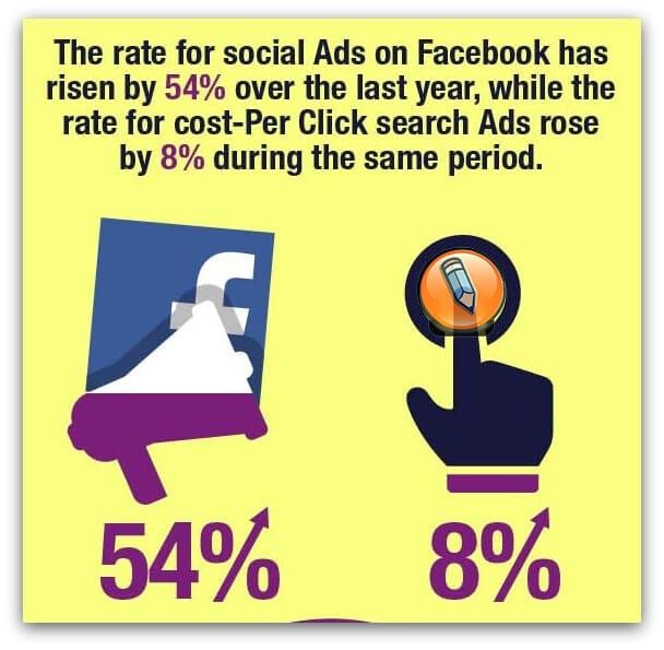 оплата рекламы facebook