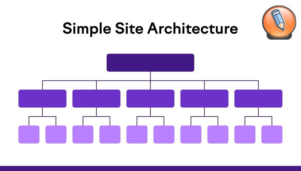 поток иерархии сайтов